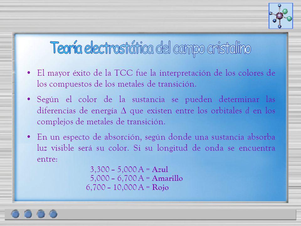 El mayor éxito de la TCC fue la interpretación de los colores de los compuestos de los metales de transición. Según el color de la sustancia se pueden