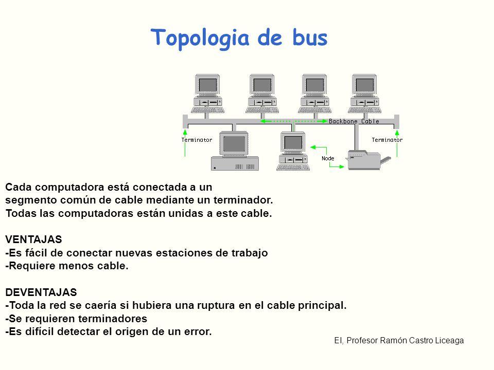 EI, Profesor Ramón Castro Liceaga Topologia de bus Cada computadora está conectada a un segmento común de cable mediante un terminador. Todas las comp