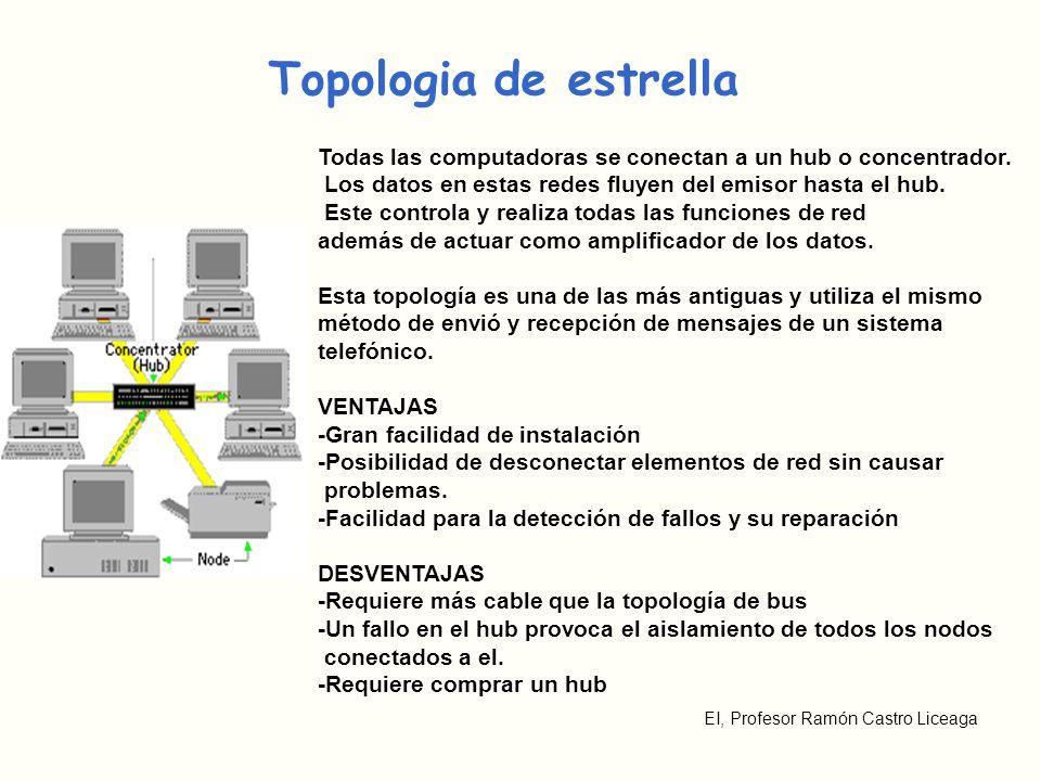 EI, Profesor Ramón Castro Liceaga Topologia de estrella Todas las computadoras se conectan a un hub o concentrador. Los datos en estas redes fluyen de