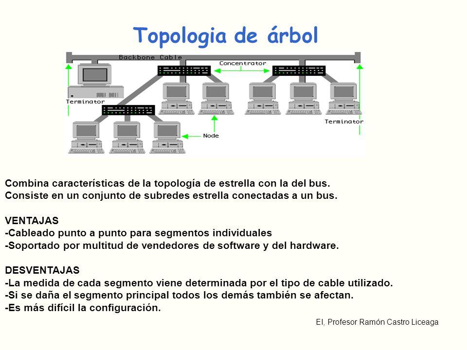 EI, Profesor Ramón Castro Liceaga Topologia de árbol Combina características de la topología de estrella con la del bus. Consiste en un conjunto de su