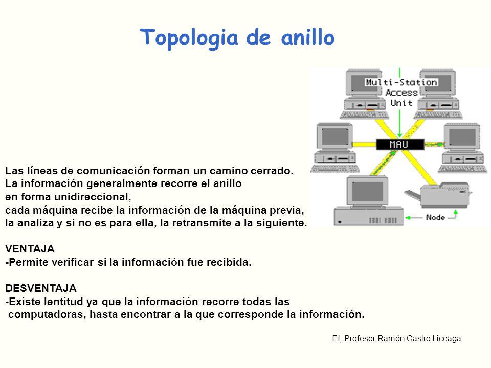 EI, Profesor Ramón Castro Liceaga Topologia de anillo Las líneas de comunicación forman un camino cerrado. La información generalmente recorre el anil