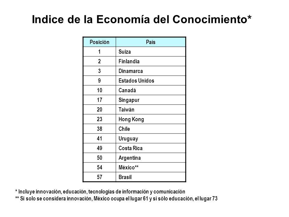 Indice de la Economía del Conocimiento* PosiciónPaís 1Suiza 2Finlandia 3Dinamarca 9Estados Unidos 10Canadá 17Singapur 20Taiwán 23Hong Kong 38Chile 41U
