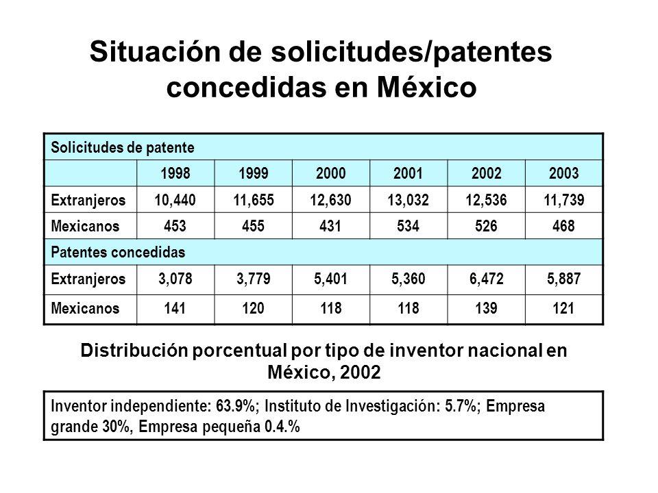 Situación de solicitudes/patentes concedidas en México Solicitudes de patente 199819992000200120022003 Extranjeros10,44011,65512,63013,03212,53611,739