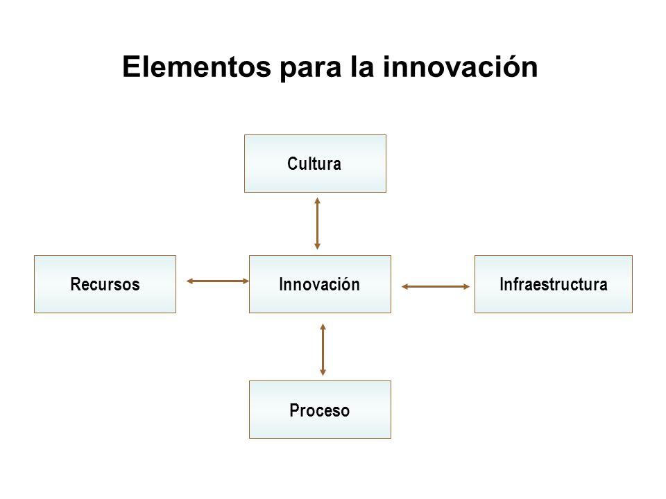 Elementos para la innovación Cultura RecursosInnovaciónInfraestructura Proceso