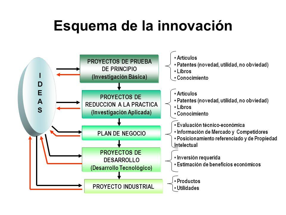 Esquema de la innovación IDEASIDEAS PROYECTOS DE PRUEBA DE PRINCIPIO (Investigación Básica) PROYECTOS DE REDUCCION A LA PRACTICA (Investigación Aplica