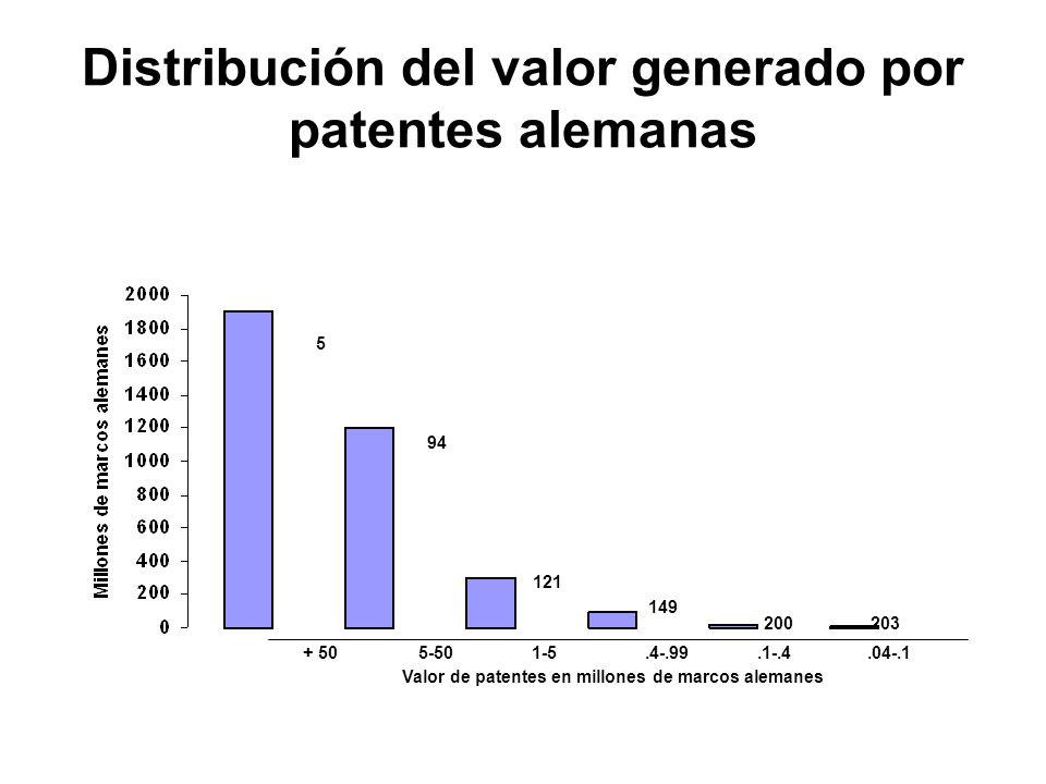 Distribución del valor generado por patentes alemanas 5 94 121 149 200 203 + 505-501-5.4-.99.1-.4.04-.1 Valor de patentes en millones de marcos aleman