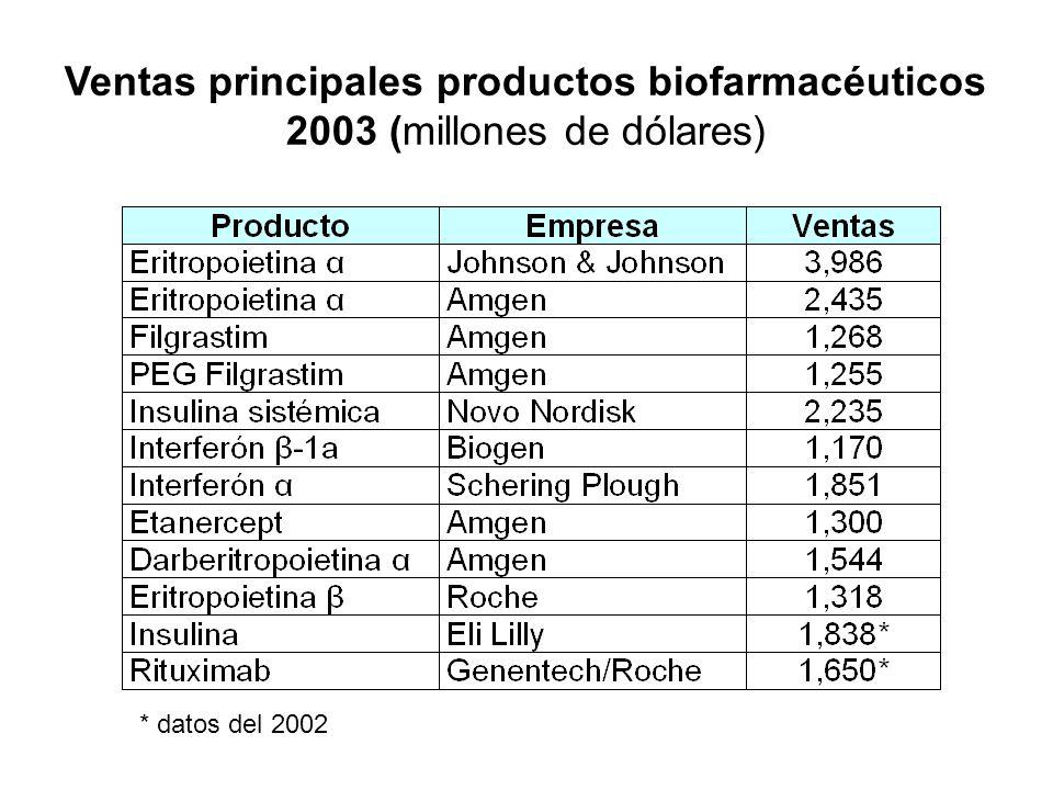 Ventas principales productos biofarmacéuticos 2003 (millones de dólares) * datos del 2002