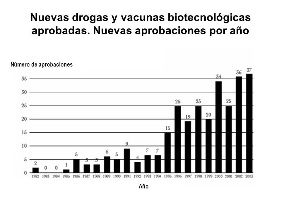 Nuevas drogas y vacunas biotecnológicas aprobadas. Nuevas aprobaciones por año Número de aprobaciones Año