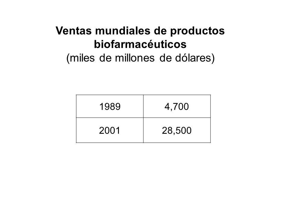 Ventas mundiales de productos biofarmacéuticos (miles de millones de dólares) 19894,700 200128,500