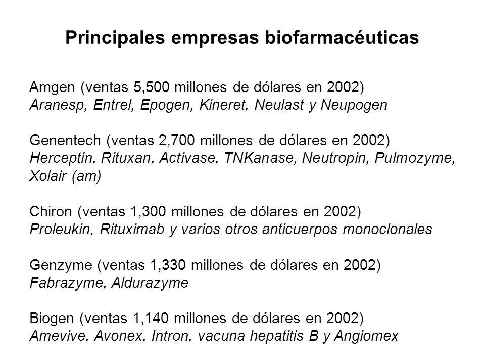 Principales empresas biofarmacéuticas Amgen (ventas 5,500 millones de dólares en 2002) Aranesp, Entrel, Epogen, Kineret, Neulast y Neupogen Genentech