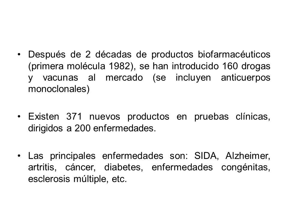 Después de 2 décadas de productos biofarmacéuticos (primera molécula 1982), se han introducido 160 drogas y vacunas al mercado (se incluyen anticuerpo