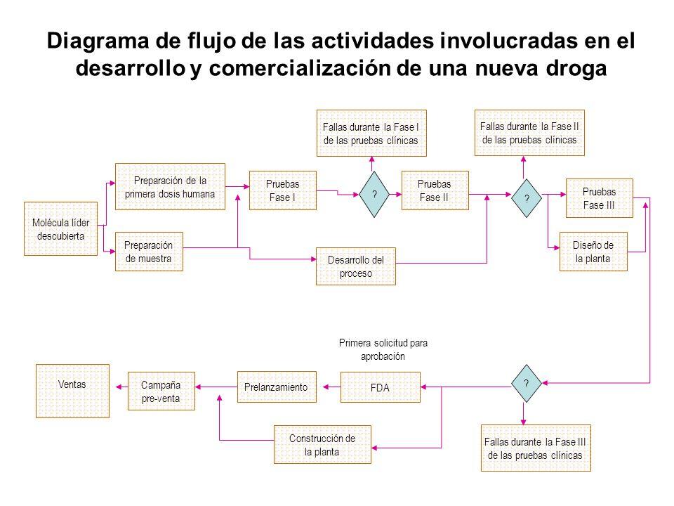 Diagrama de flujo de las actividades involucradas en el desarrollo y comercialización de una nueva droga Molécula líder descubierta Preparación de la