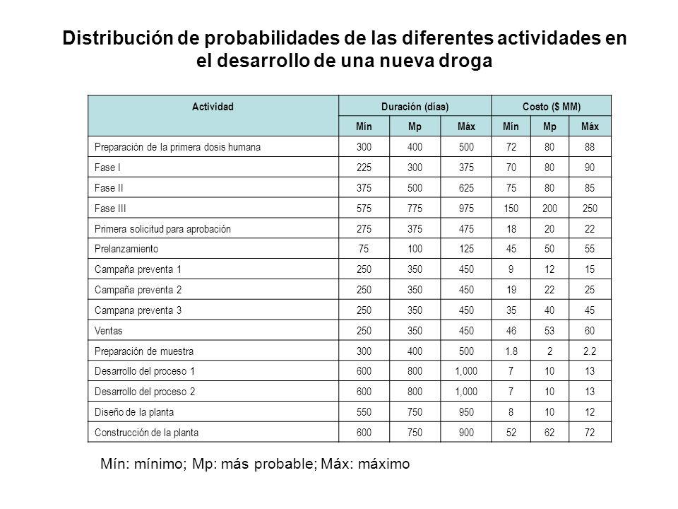 Distribución de probabilidades de las diferentes actividades en el desarrollo de una nueva droga Mín: mínimo; Mp: más probable; Máx: máximo ActividadD