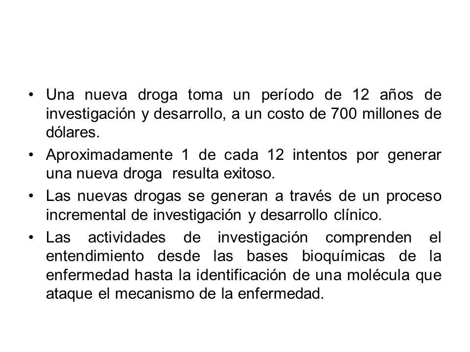 Una nueva droga toma un período de 12 años de investigación y desarrollo, a un costo de 700 millones de dólares. Aproximadamente 1 de cada 12 intentos