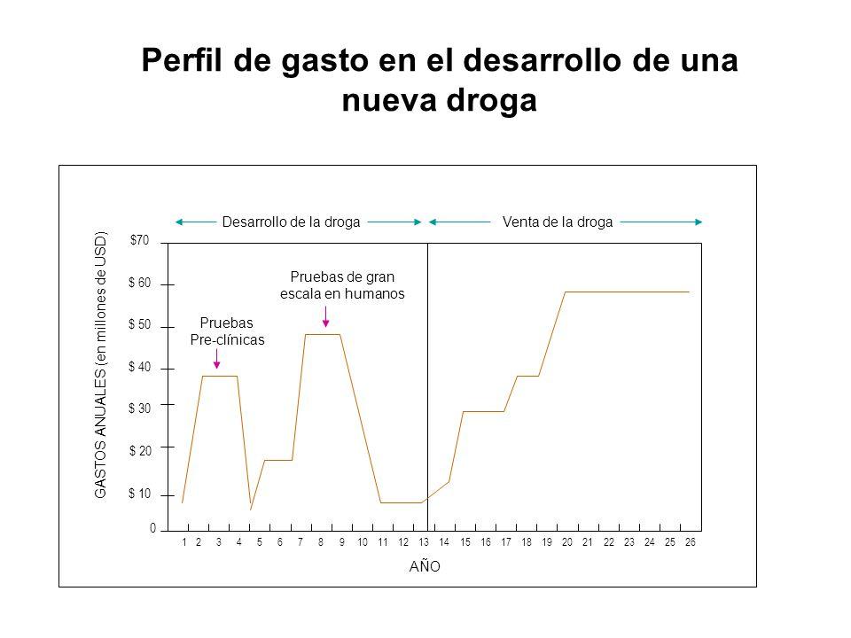Perfil de gasto en el desarrollo de una nueva droga 123 AÑO 4567891011121314151617181920212223242526 0 $ 10 $ 20 $ 30 $ 40 $ 50 $ 60 $70 GASTOS ANUALE