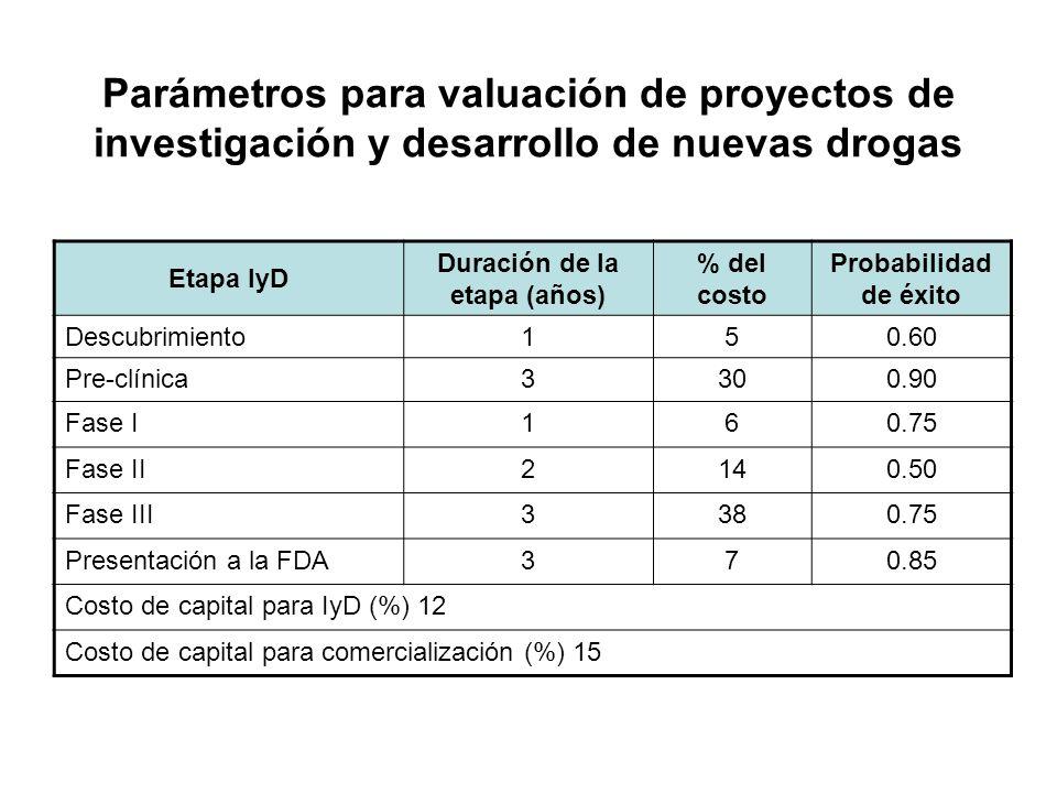 Parámetros para valuación de proyectos de investigación y desarrollo de nuevas drogas Etapa IyD Duración de la etapa (años) % del costo Probabilidad d