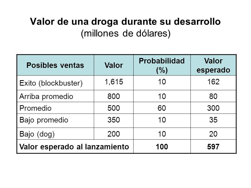 Valor de una droga durante su desarrollo (millones de dólares) Posibles ventasValor Probabilidad (%) Valor esperado Exito (blockbuster) 1,61510162 Arr