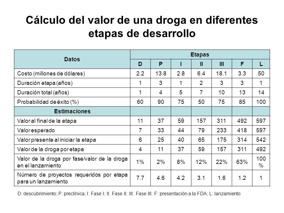 Cálculo del valor de una droga en diferentes etapas de desarrollo Datos Etapas DPIIIIIIFL Costo (millones de dólares)2.213.82.86.418.13.350 Duración e