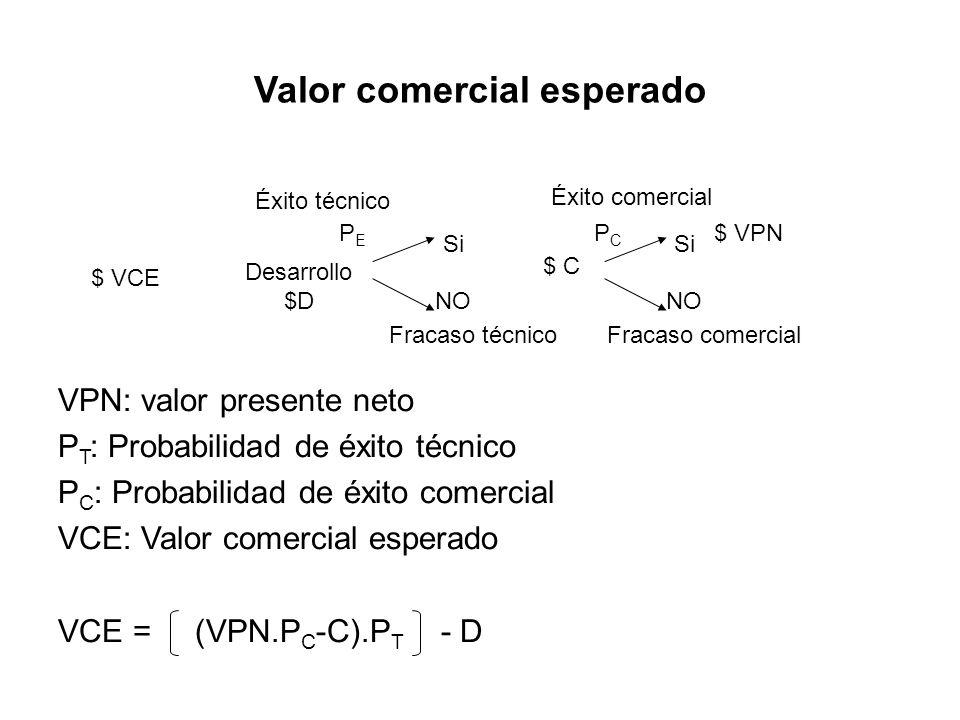 Valor comercial esperado $ VCE Desarrollo $D $ C Éxito técnico PEPE Fracaso técnico Si NO $ VPN Éxito comercial Fracaso comercial Si NO PCPC VPN: valo