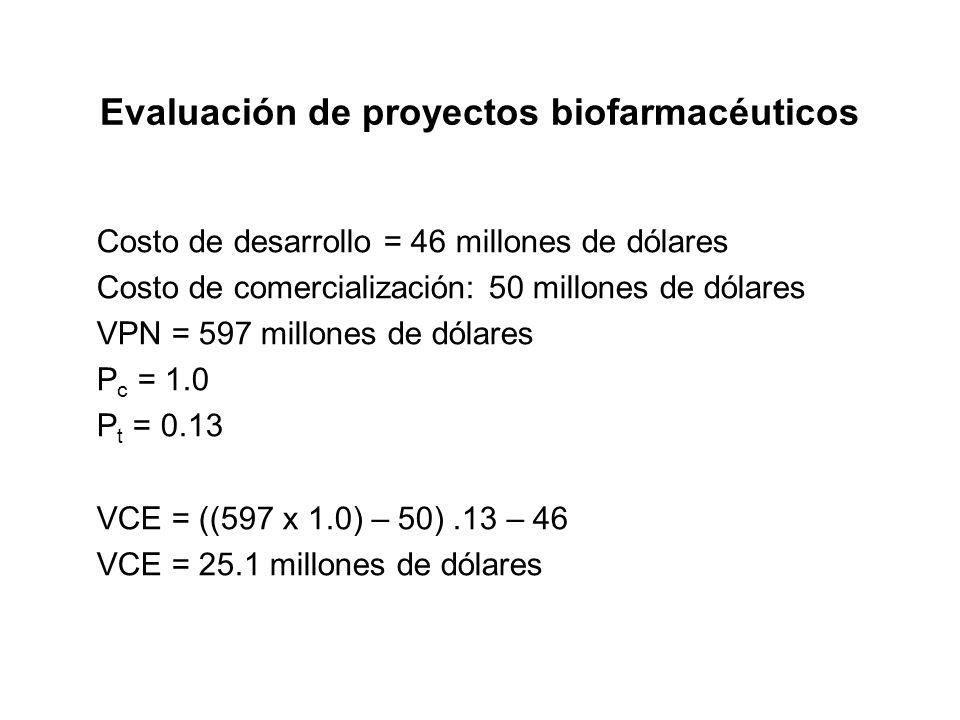 Evaluación de proyectos biofarmacéuticos Costo de desarrollo = 46 millones de dólares Costo de comercialización: 50 millones de dólares VPN = 597 mill