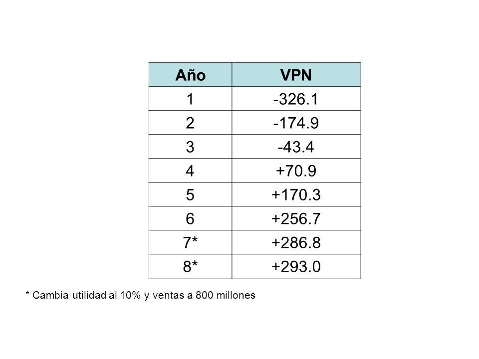 Año VPN 1 -326.1 2 -174.9 3 -43.4 4 +70.9 5 +170.3 6 +256.7 7* +286.8 8* +293.0 * Cambia utilidad al 10% y ventas a 800 millones