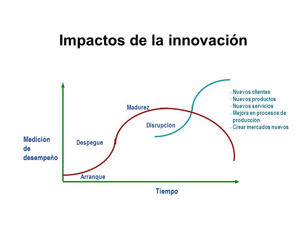 - Nuevos clientes - Nuevos productos - Nuevos servicios - Mejora en procesos de producción - Crear mercados nuevos Impactos de la innovación Tiempo De