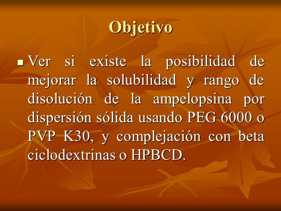 Objetivo Ver si existe la posibilidad de mejorar la solubilidad y rango de disolución de la ampelopsina por dispersión sólida usando PEG 6000 o PVP K3