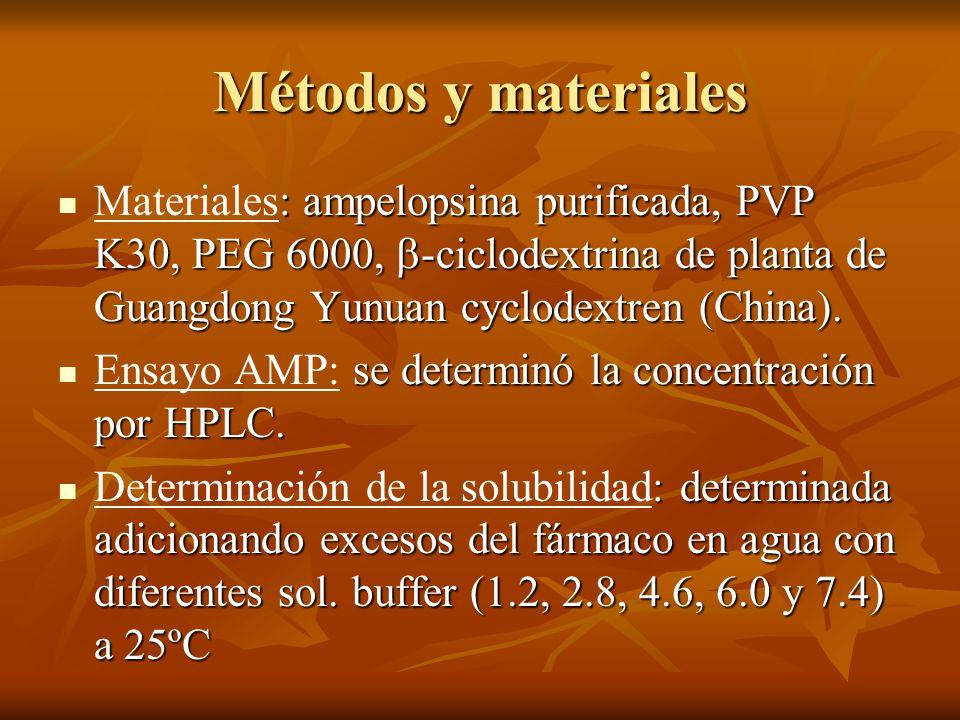 Métodos y materiales : ampelopsina purificada, PVP K30, PEG 6000, -ciclodextrina de planta de Guangdong Yunuan cyclodextren (China). Materiales: ampel