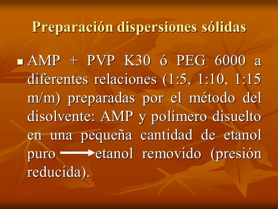 Preparación dispersiones sólidas AMP + PVP K30 ó PEG 6000 a diferentes relaciones (1:5, 1:10, 1:15 m/m) preparadas por el método del disolvente: AMP y