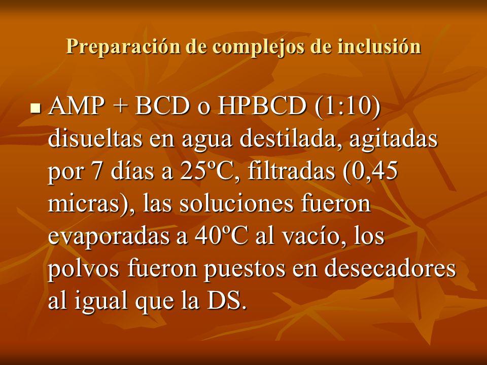 Preparación de complejos de inclusión AMP + BCD o HPBCD (1:10) disueltas en agua destilada, agitadas por 7 días a 25ºC, filtradas (0,45 micras), las s