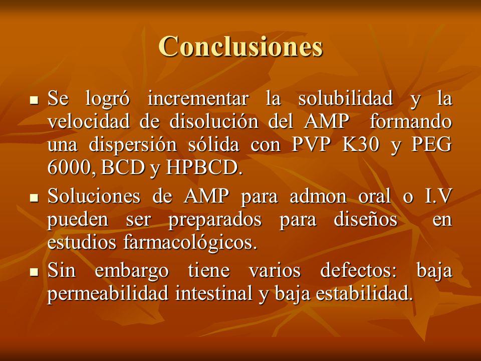 Conclusiones Se logró incrementar la solubilidad y la velocidad de disolución del AMP formando una dispersión sólida con PVP K30 y PEG 6000, BCD y HPB