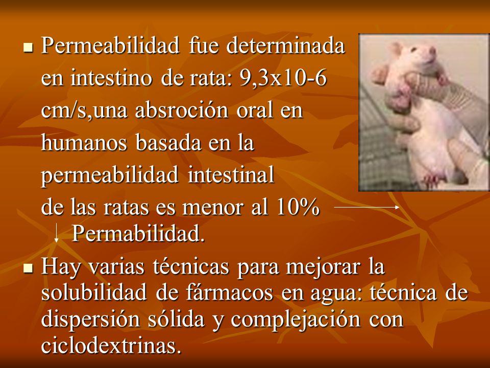 Permeabilidad fue determinada Permeabilidad fue determinada en intestino de rata: 9,3x10-6 cm/s,una absroción oral en humanos basada en la permeabilid