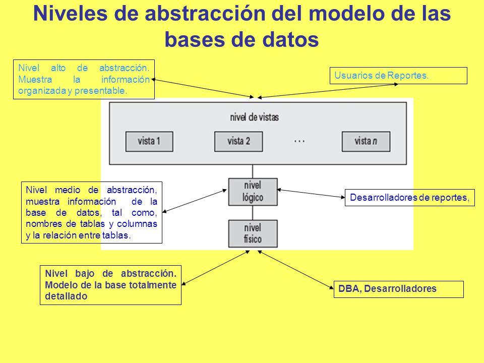 Niveles de abstracción del modelo de las bases de datos DBA, Desarrolladores Desarrolladores de reportes, Usuarios de Reportes. Nivel bajo de abstracc