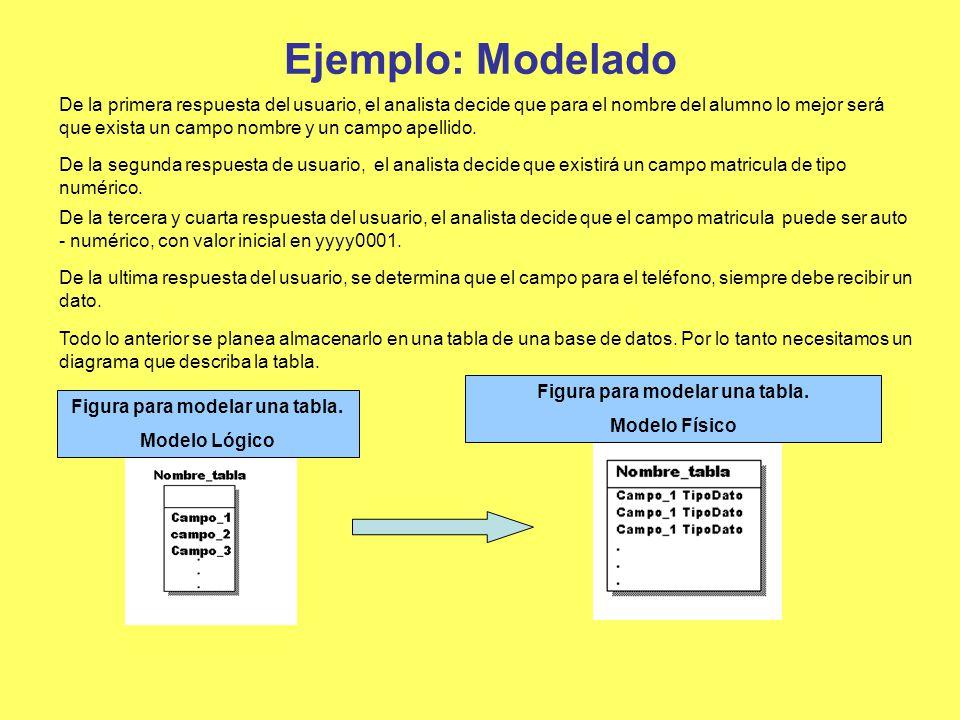 Ejemplo: Modelado De la primera respuesta del usuario, el analista decide que para el nombre del alumno lo mejor será que exista un campo nombre y un