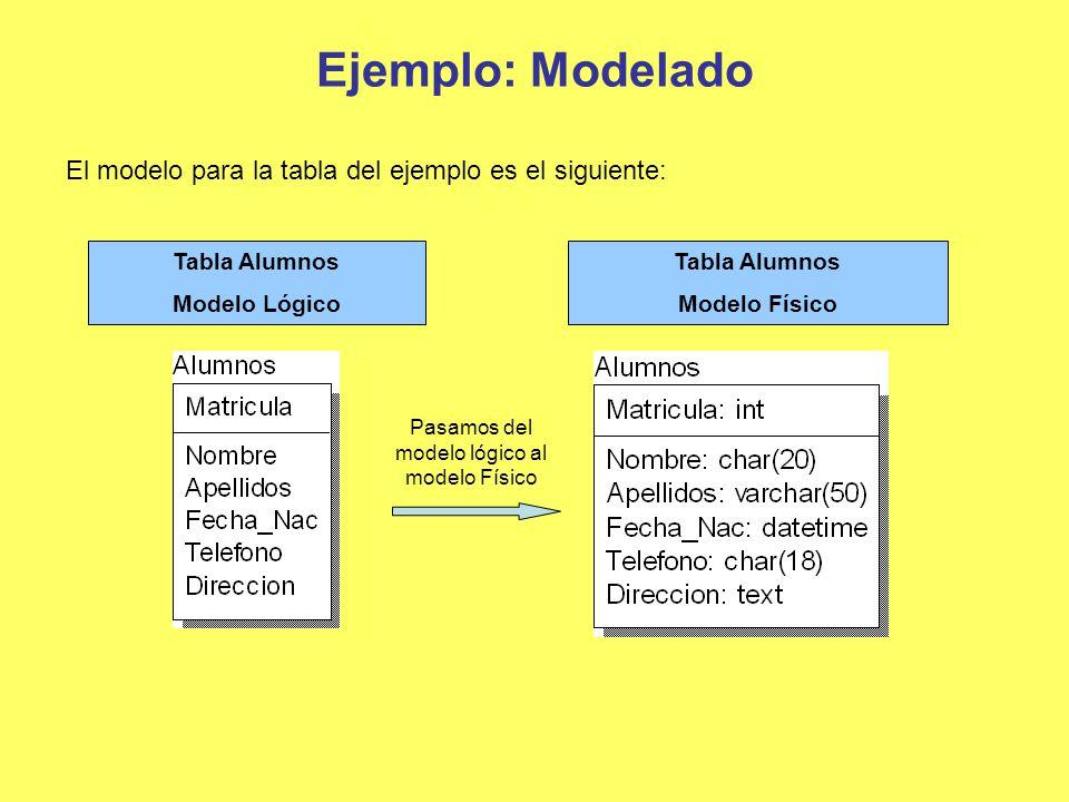 Ejemplo: Modelado El modelo para la tabla del ejemplo es el siguiente: Tabla Alumnos Modelo Lógico Tabla Alumnos Modelo Físico Pasamos del modelo lógi