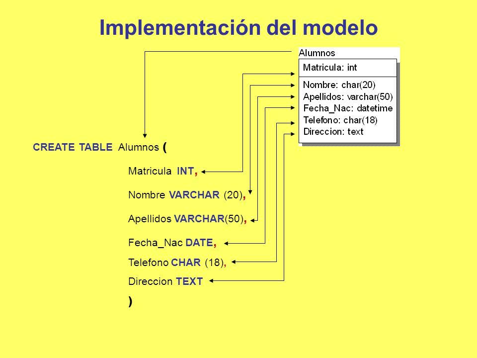 Implementación del modelo CREATE TABLE Alumnos ( Matricula INT, Nombre VARCHAR (20), Apellidos VARCHAR(50), Fecha_Nac DATE, Telefono CHAR (18), Direcc