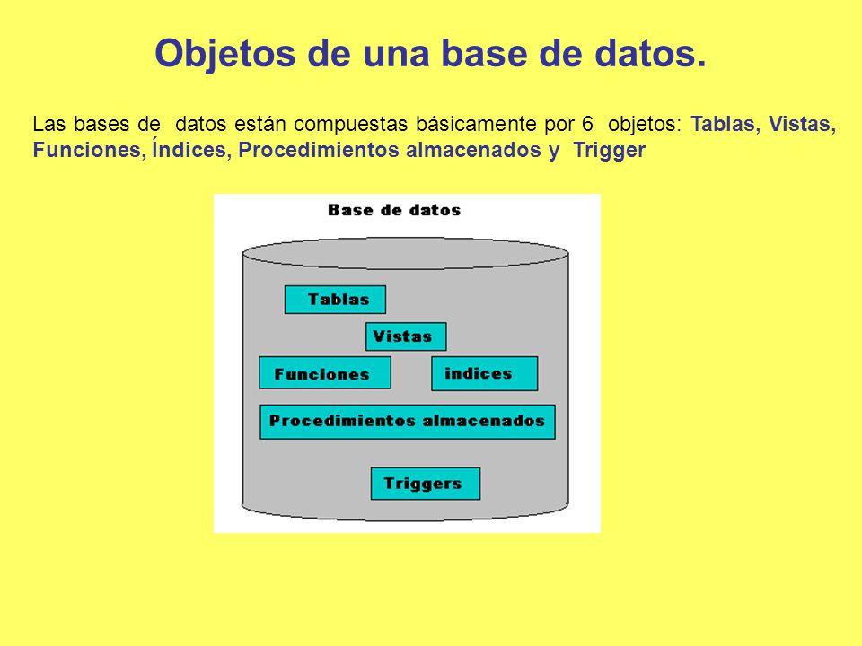 Objetos de una base de datos. Las bases de datos están compuestas básicamente por 6 objetos: Tablas, Vistas, Funciones, Índices, Procedimientos almace