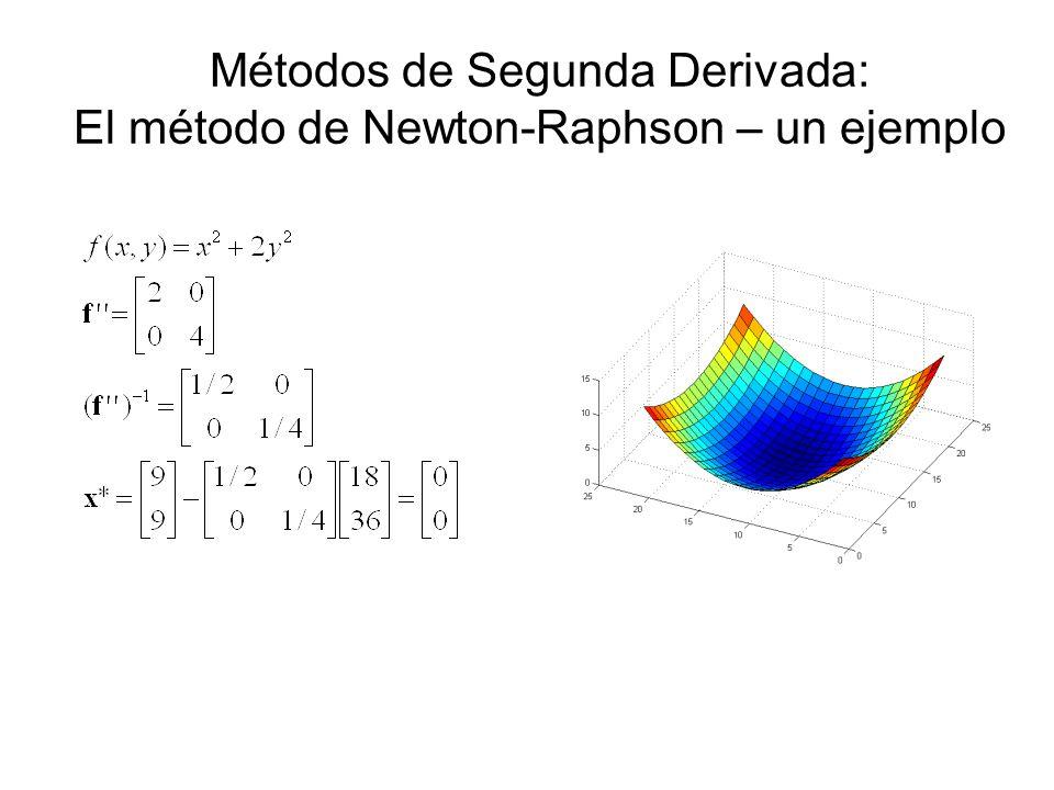 Métodos de Segunda Derivada: El método de Newton-Raphson – un ejemplo