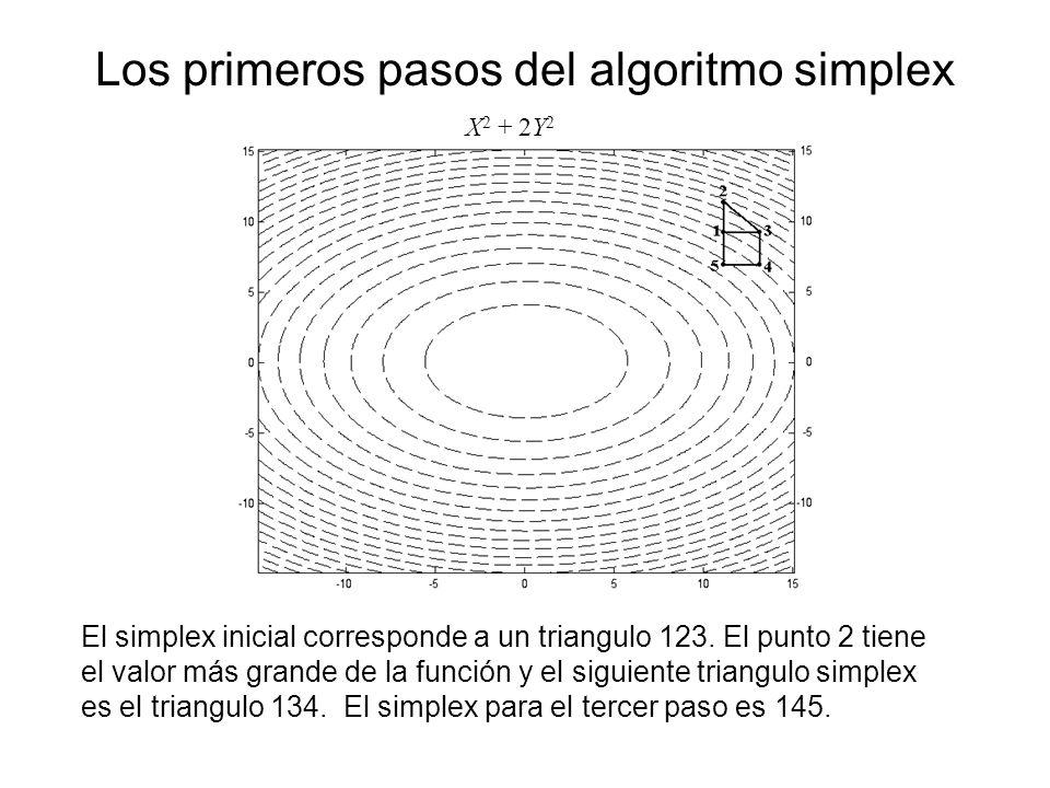 Los primeros pasos del algoritmo simplex X 2 + 2Y 2 El simplex inicial corresponde a un triangulo 123. El punto 2 tiene el valor más grande de la func
