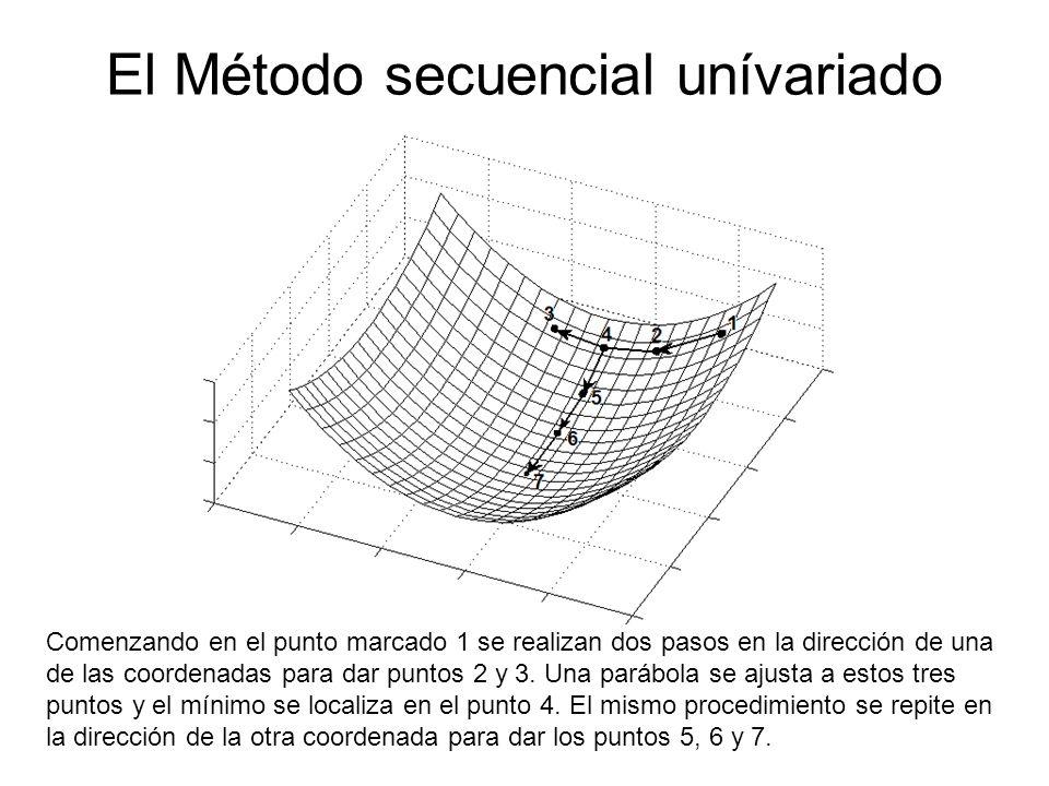El Método secuencial unívariado Comenzando en el punto marcado 1 se realizan dos pasos en la dirección de una de las coordenadas para dar puntos 2 y 3