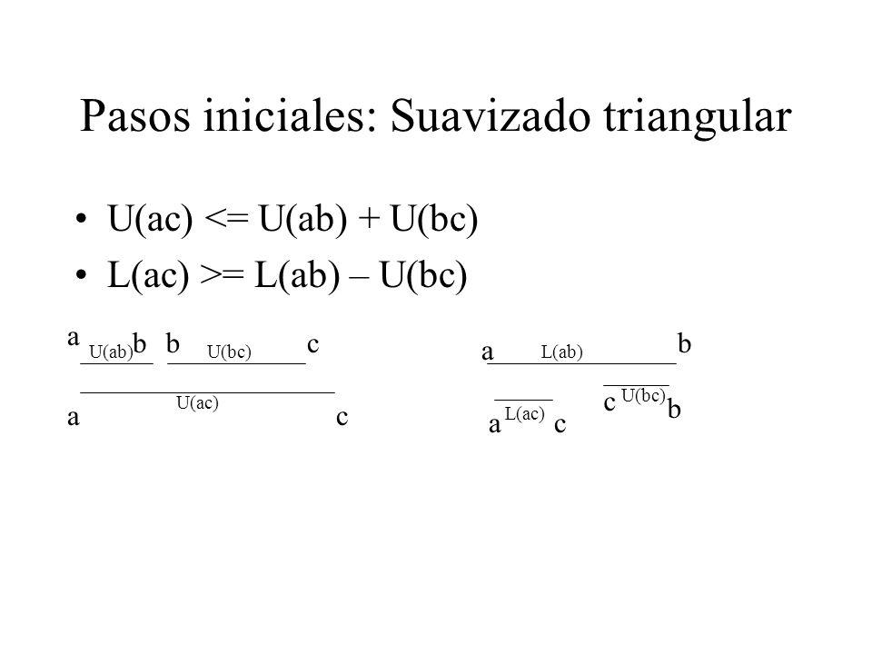 Pasos iniciales: Suavizado triangular U(ac) <= U(ab) + U(bc) L(ac) >= L(ab) – U(bc) ac bc c a b c a a b b U(ab)U(bc) U(ac) U(bc) L(ab) L(ac)