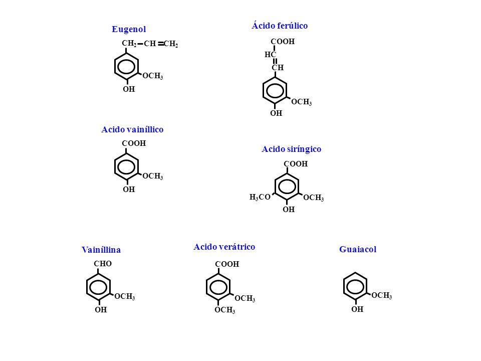OCH 3 OH COOH Acido vainíllico OCH 3 OH Ácido ferúlico Acido verátrico H 3 CO Acido siríngico COOH OCH 3 COOH OCH 3 CHCH OH HCHC COOH OCH 3 OH CH2CH2