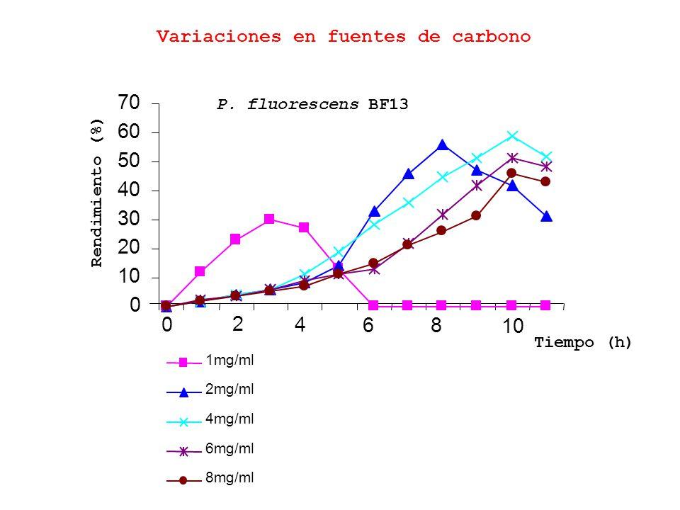 0 10 20 30 40 50 60 70 0 2 4 68 10 1mg/ml 2mg/ml 4mg/ml 6mg/ml 8mg/ml Rendimiento (%) Tiempo (h) P. fluorescens BF13 Variaciones en fuentes de carbono