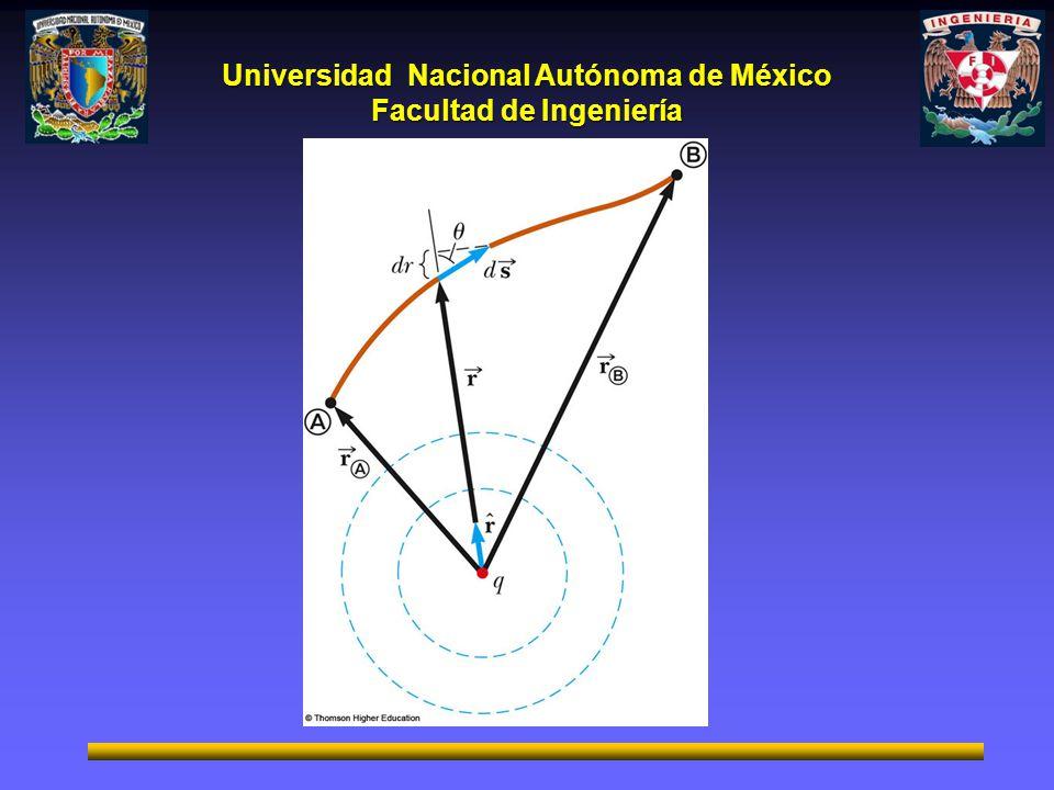 Universidad Nacional Autónoma de México Facultad de Ingeniería Cuando se mueve la partícula q 0 de una posición de y a a y b el trabajo del campo sobre la carga es: