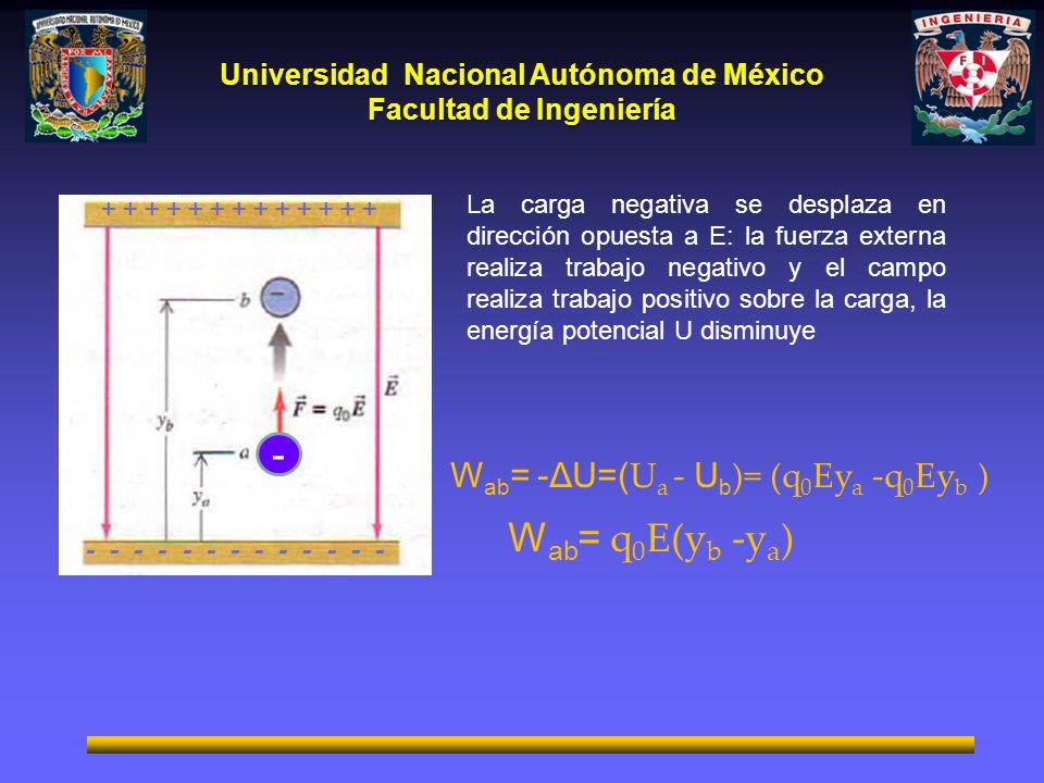 Universidad Nacional Autónoma de México Facultad de Ingeniería Si la carga de prueba q o es negativa, la energía potencial aumenta cuando la carga se desplaza con el campo y disminuye cuando el desplazamiento es contra el campo La carga negativa se desplaza en la dirección de E: la fuerza externa realiza trabajo positivo y el campo realiza trabajo negativo sobre la carga y la energía potencial U aumenta W ab = ΔU=( U a - U b )= (q 0 Ey a -q 0 Ey b ) W ab = - q 0 E(y b -y a ) + + + + + + + + + + + + + - - - - - - - - - - - - - -