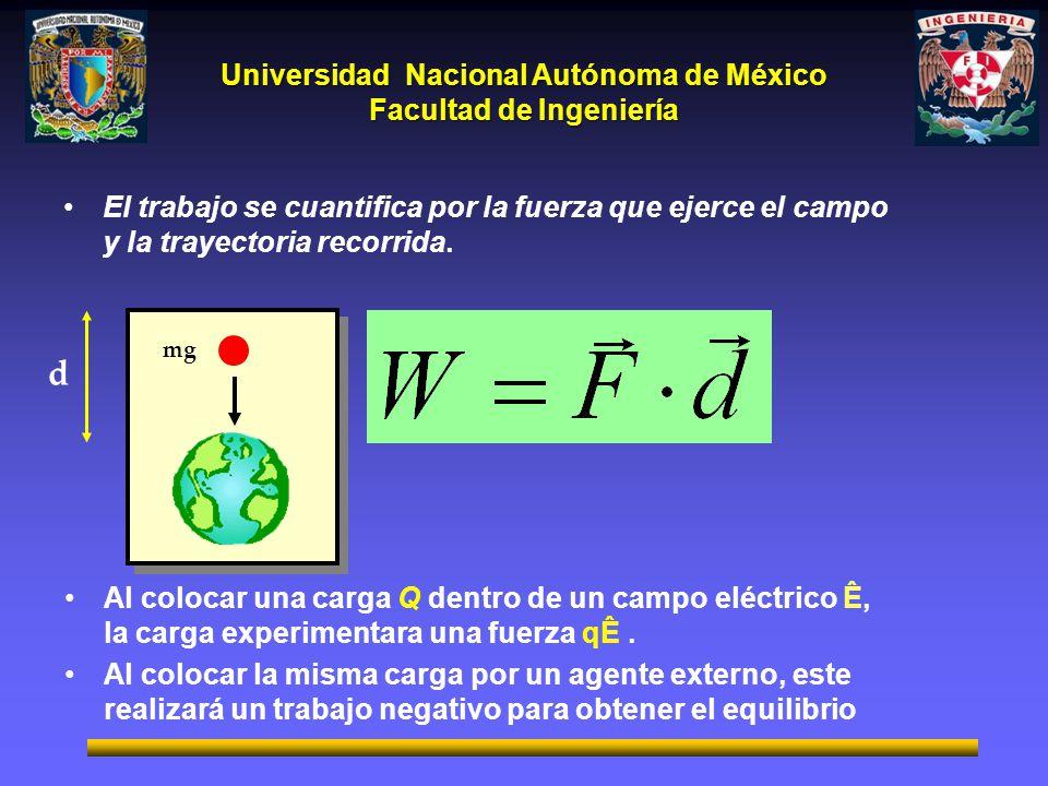 Universidad Nacional Autónoma de México Facultad de Ingeniería Próxima sesión: 1.8 Energía potencial eléctrica y definición de potencial eléctrico.