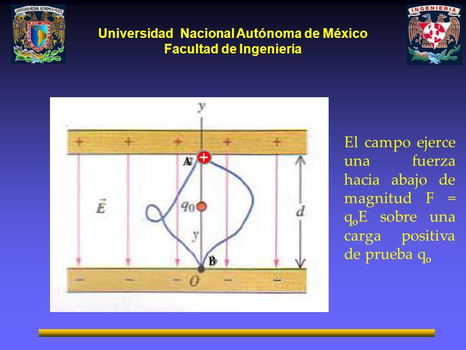 Universidad Nacional Autónoma de México Facultad de Ingeniería + El campo ejerce una fuerza hacia abajo de magnitud F = q o E sobre una carga positiva de prueba q o A B
