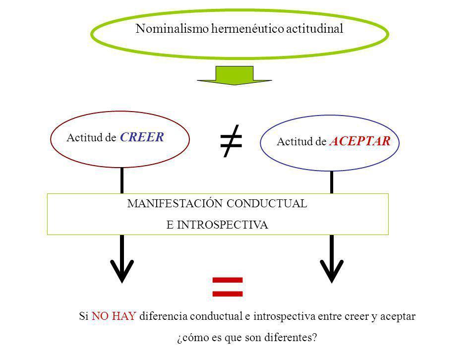 Nominalismo hermenéutico actitudinal Actitud de CREER Actitud de ACEPTAR MANIFESTACIÓN CONDUCTUAL E INTROSPECTIVA = Si NO HAY diferencia conductual e