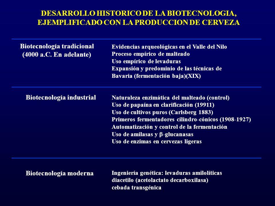 DESARROLLO HISTORICO DE LA BIOTECNOLOGIA, EJEMPLIFICADO CON LA PRODUCCION DE CERVEZA Biotecnología tradicional (4000 a.C. En adelante) Biotecnología i