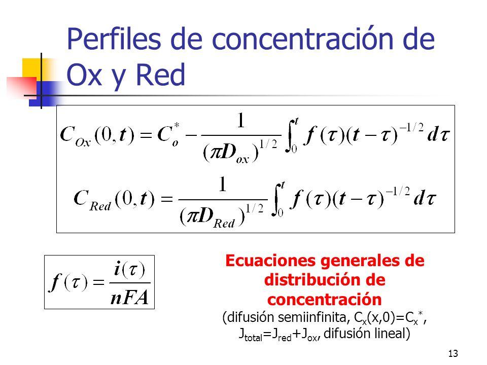 13 Perfiles de concentración de Ox y Red Ecuaciones generales de distribución de concentración (difusión semiinfinita, C x (x,0)=C x *, J total =J red